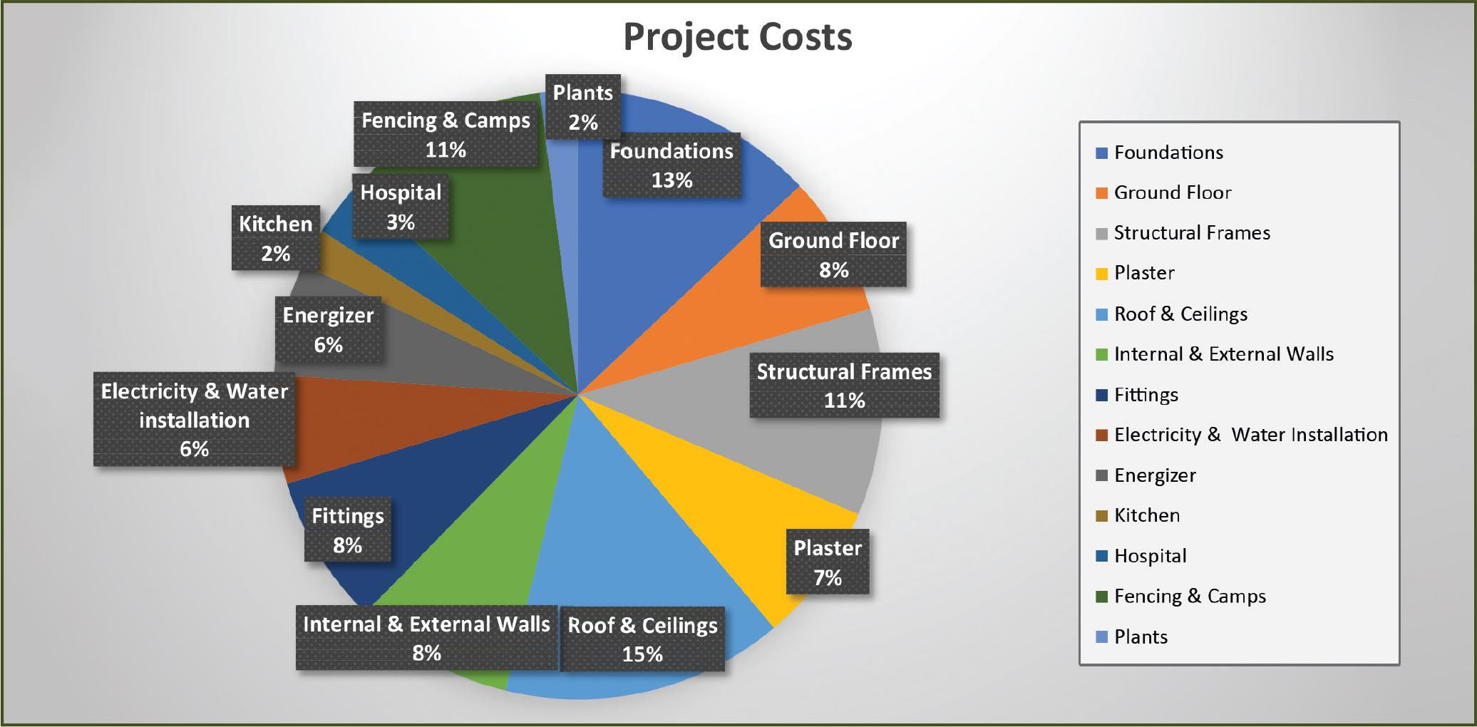 Elephant-Orphange-Project-costs-pie-chart